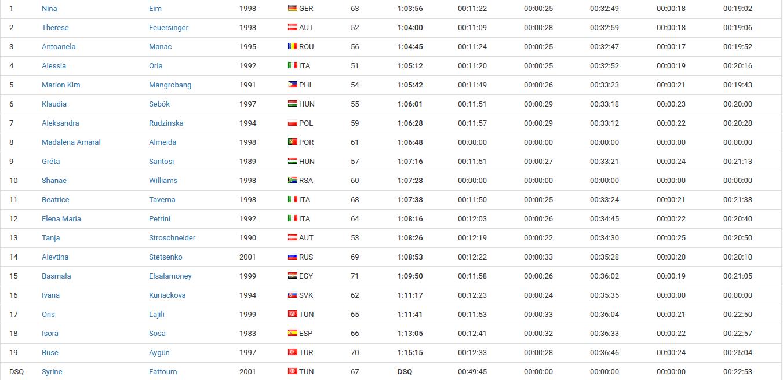Antoanela Manac - medalie de bronza ca cupa continentala de triatlon Tunisia 2018