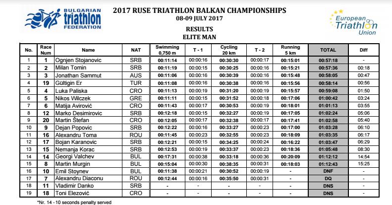 Campionat Balcanic 2017 - Ruse - Elite