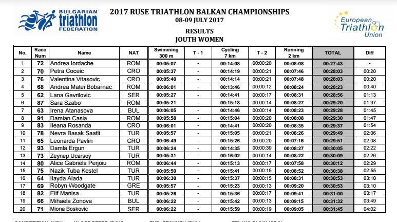 Campionatul Balcanic 2017 - Ruse - Youth fete