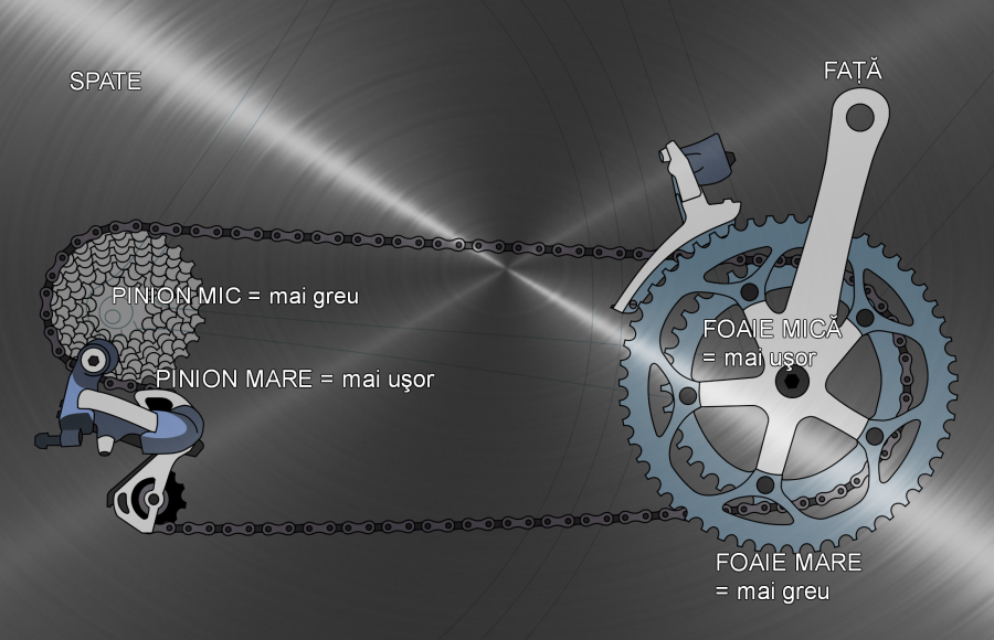 Cum se schimba vitezele la bicicleta