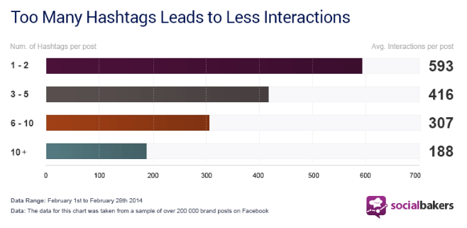 Hashtags-results-from-Socialbakers