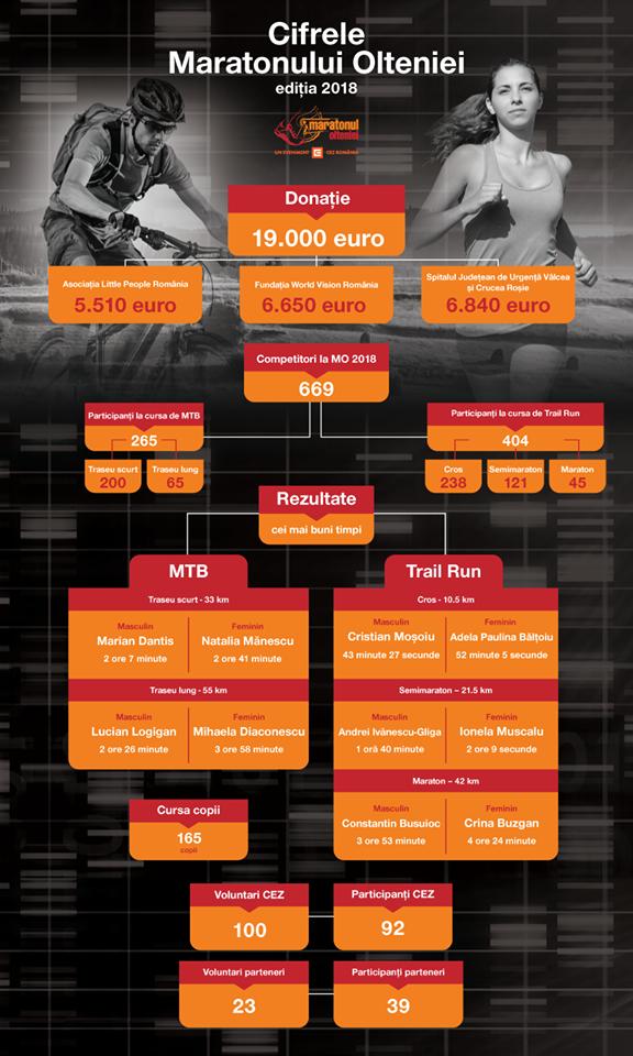 Maratonul Olteniei 2018 - infografic