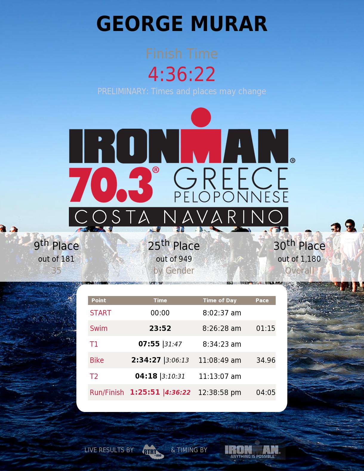 George Murar - clasament Ironman 70.3 Grecia 2019