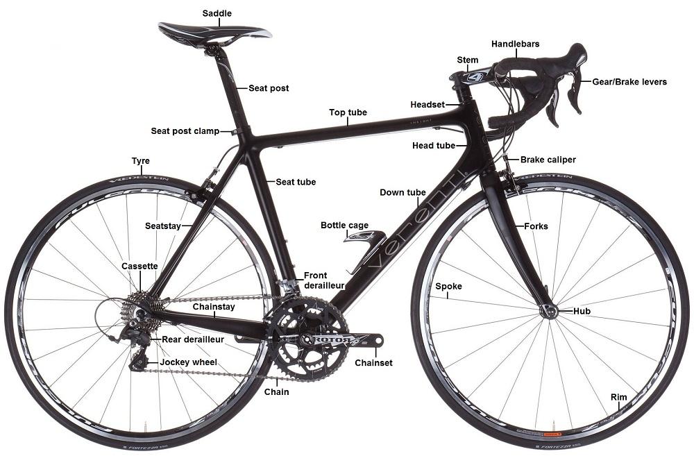 Anatomia bicicletei - toti termenii