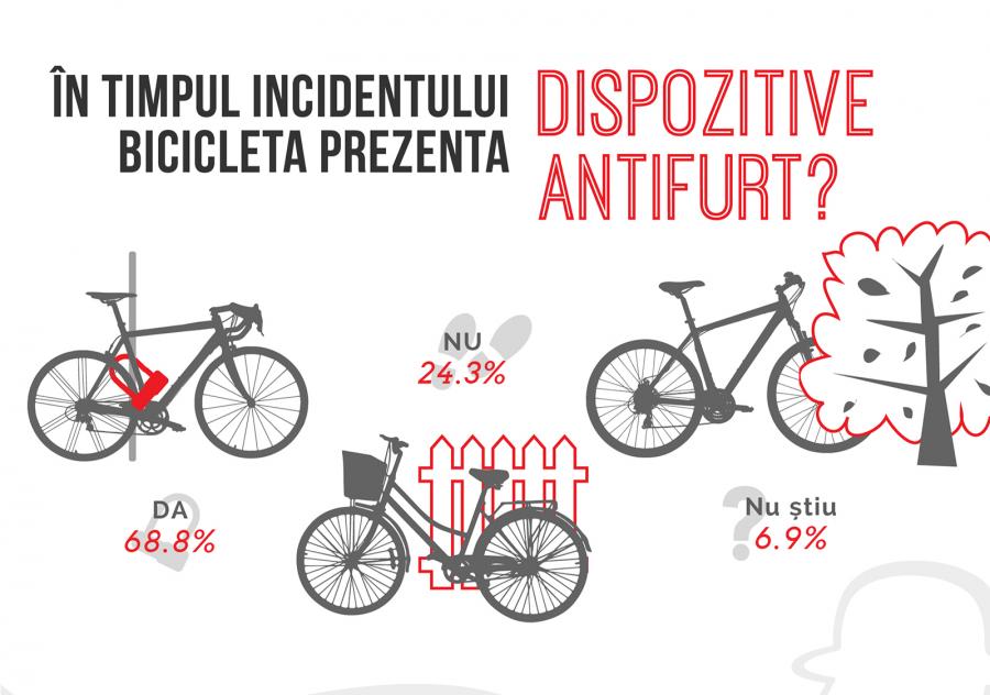 Biciclete furate - Avea antifurt bicicleta?