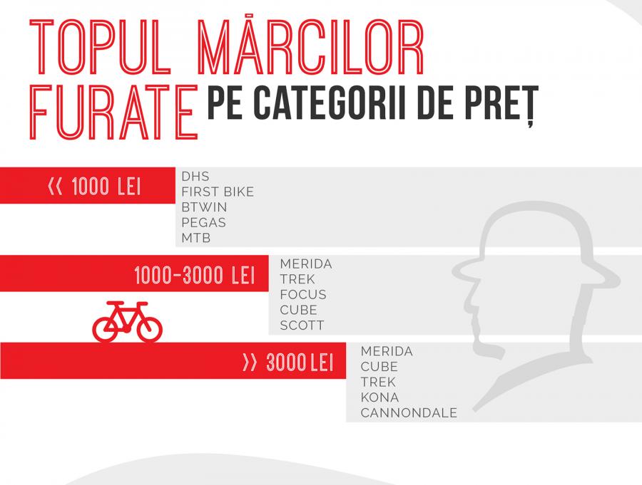 Biciclete furate - care sunt cele mai căutate branduri