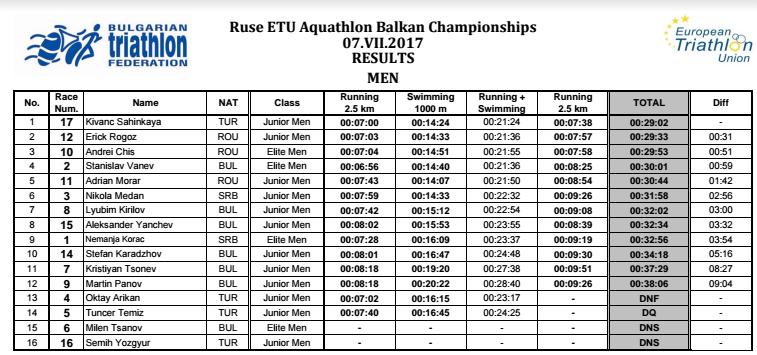 Campionat Balcanic 2017 - Ruse - Aquatlon
