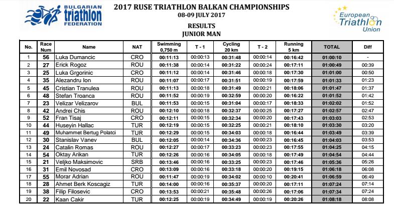 Campionatul Balcanic 2017 - Ruse - Juniori - baieti