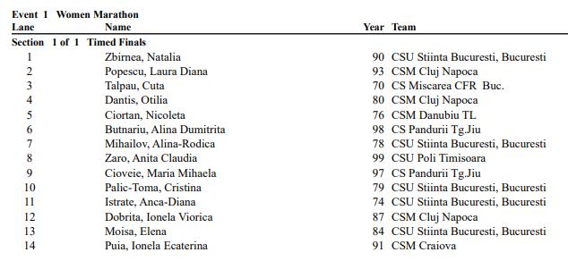 Campionatul Național de Maraton 2019 - lista feminin
