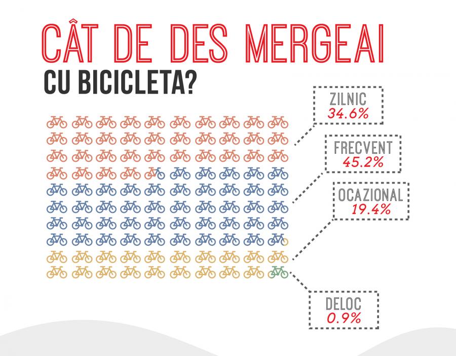Biciclete furate - cât de des mergeai cu bicicleta?
