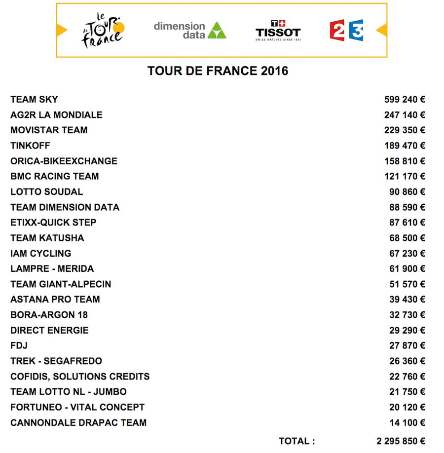 Cati bani au castigat echipele in Turul Frantei 2016