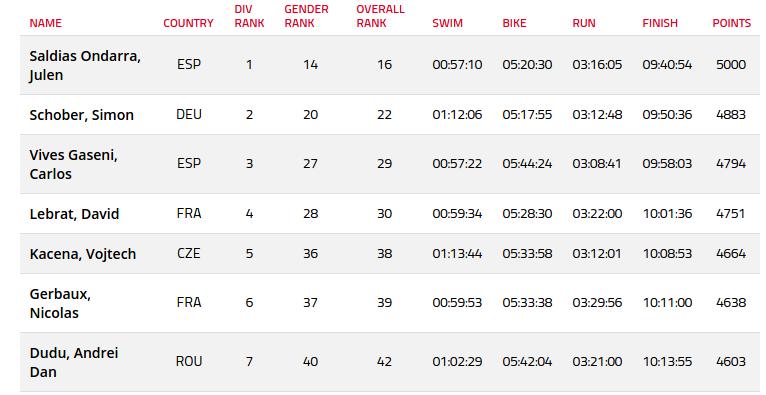 Clasament Ironman Franta - categorie 35-39 ani