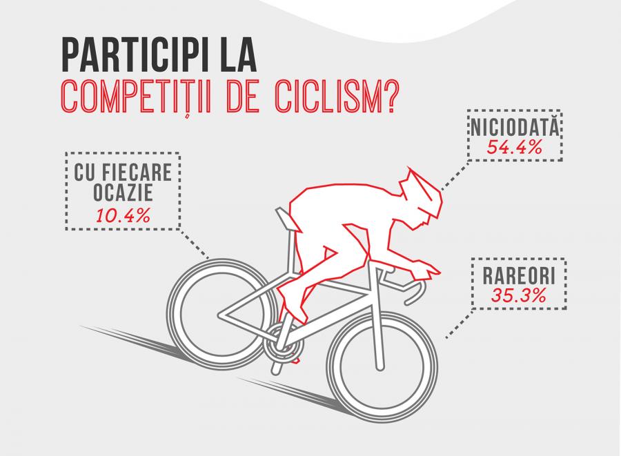 Biciclete furate - Proprietarii nu sunt amatori de concursuri
