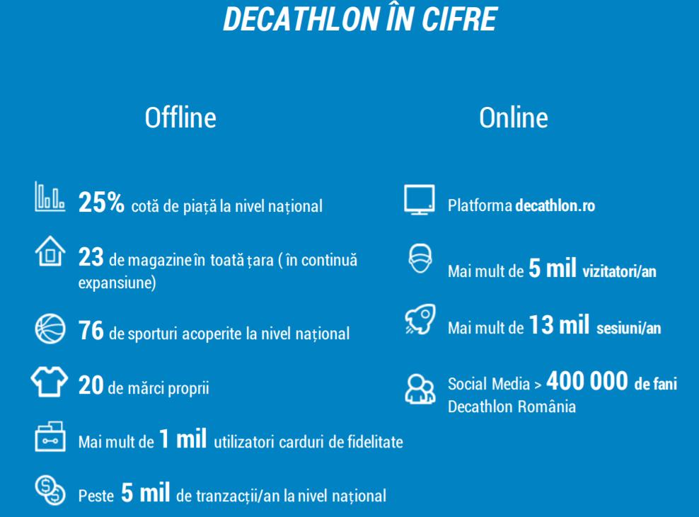 Cifre afaceri Decathlon Romania - anul 2018
