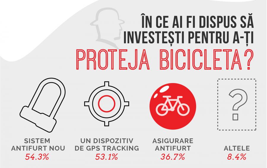 Biciclete furate - în ce ai investi să te fereşti?